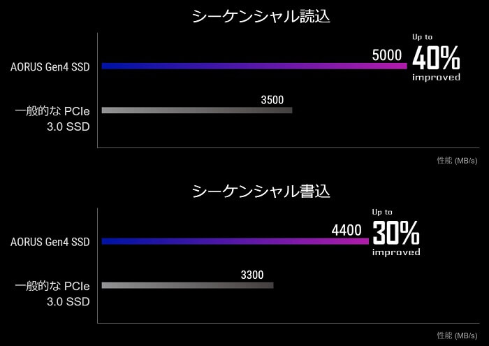 AORUS Gen 4 SSD 1TB